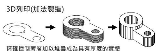 大量製造、手工製造與3D列印比較